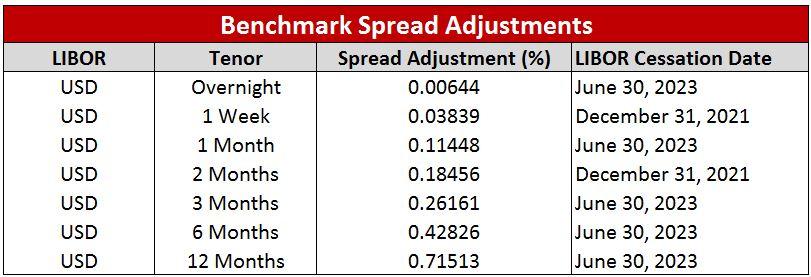 Benchmark Spread Adjustments