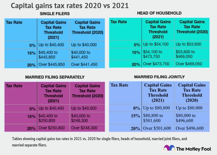 Capital Gains Tax Rates 2020-2021