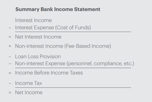 equation for a bank's summary of income statement