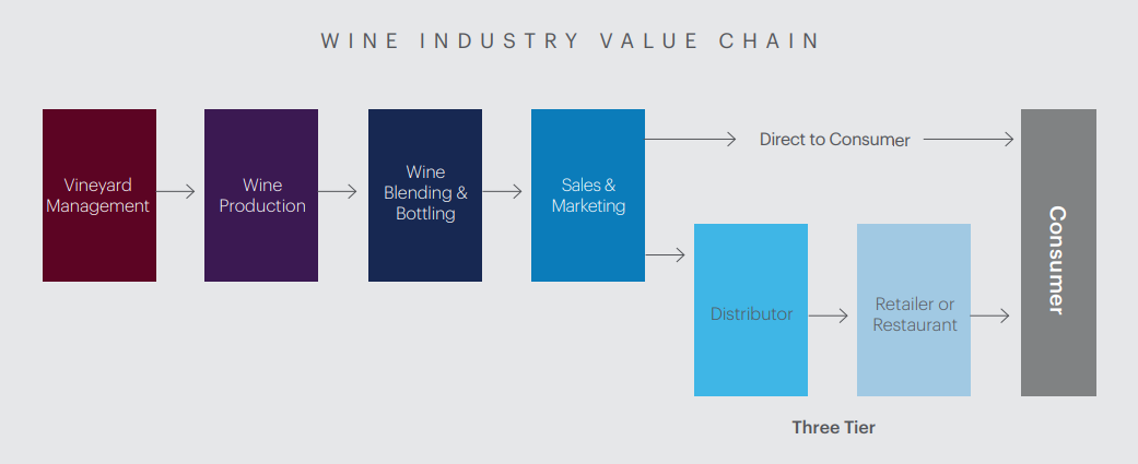 graph of the wine industry value chain