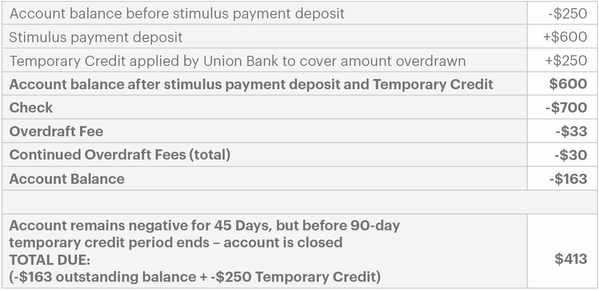 Illustrative Examples of Continuous Overdraft Closure
