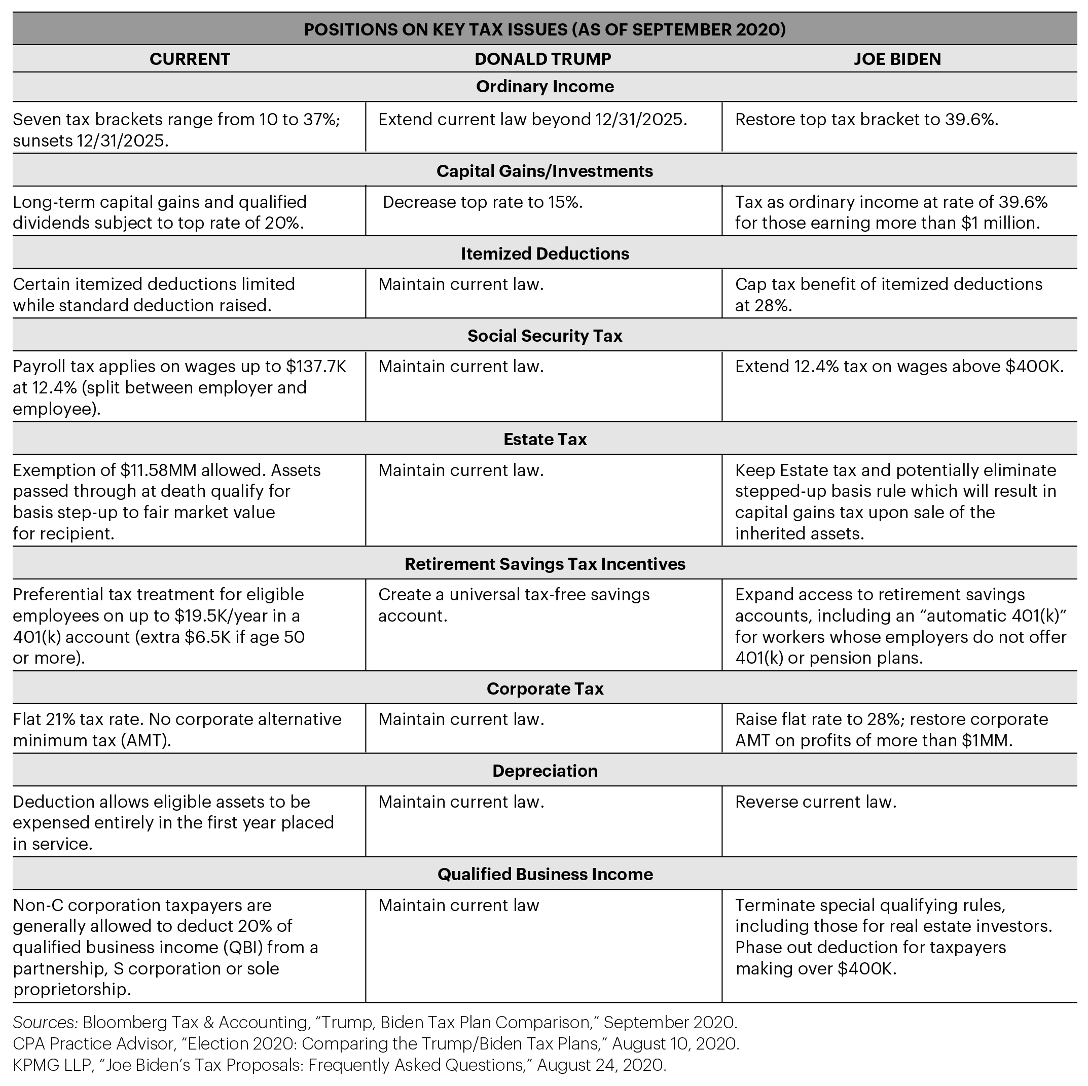 Key tax issues table