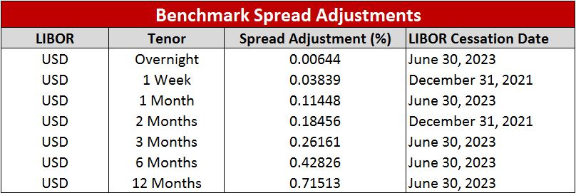 LIBOR Benchmark Spread Adjustments