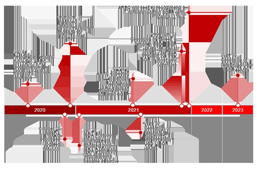 LIBOR timeline