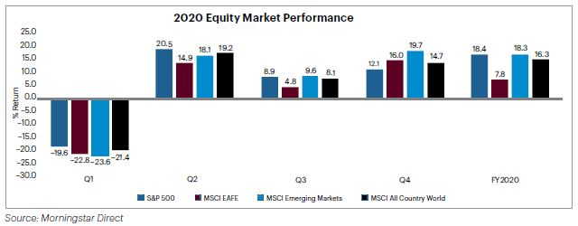 Chart - 2020 Equity Market Performance