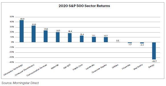 Chart - 2020 S&P 500 Sector Returns