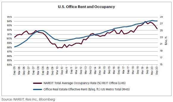Chart - U.S. Office Rent and Occupancy