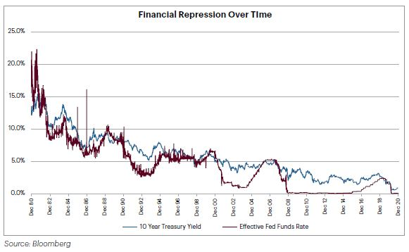 Chart - Financial Repression Over Time