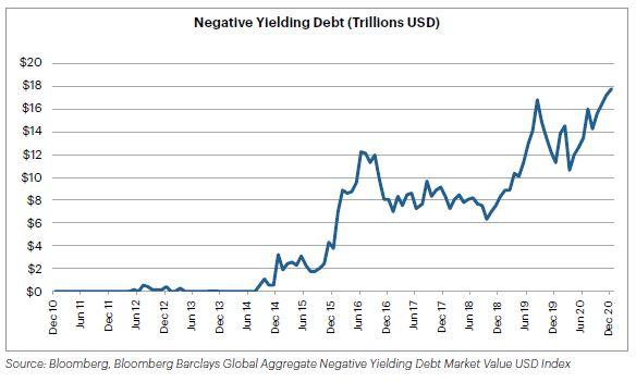 Negative Yielding Debt (Trillions USD)