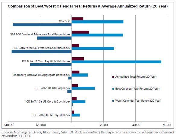 Chart - Comparison of Best/Worst Calendar Year Returns & Average Annualized Return (20 Year)