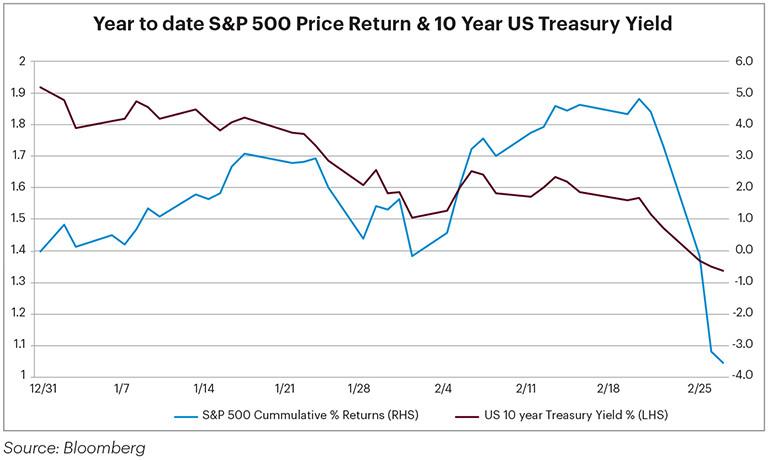 Year to date S&P 500 Price Return