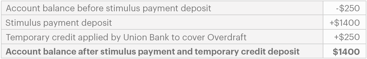 Illustrative example of temporary credit applied