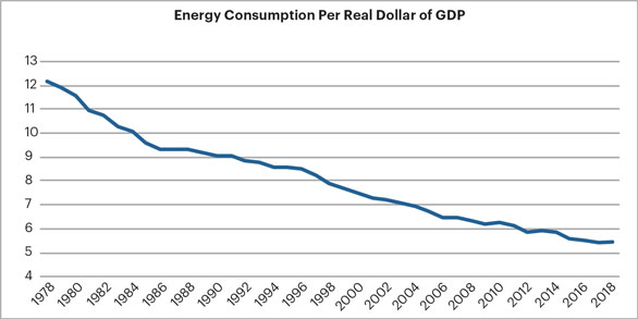 Energy consumption graph 2019