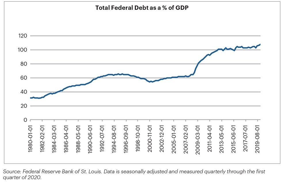 Total Federal Debt %
