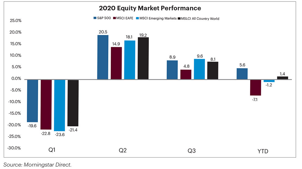 Equity Market Performance