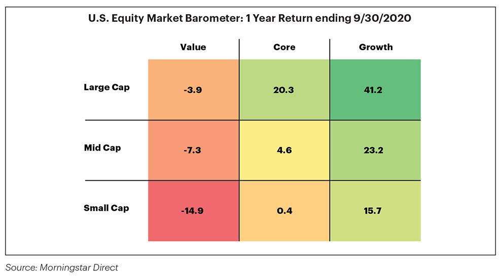 U.S. Equity Market Barometer