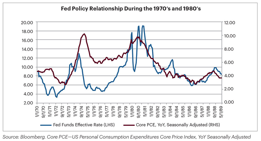 Graph of Fed Policy relationship during the 1970's and the 1980's