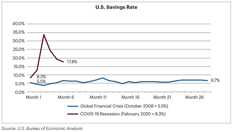 Graph of U.S. Savings rate