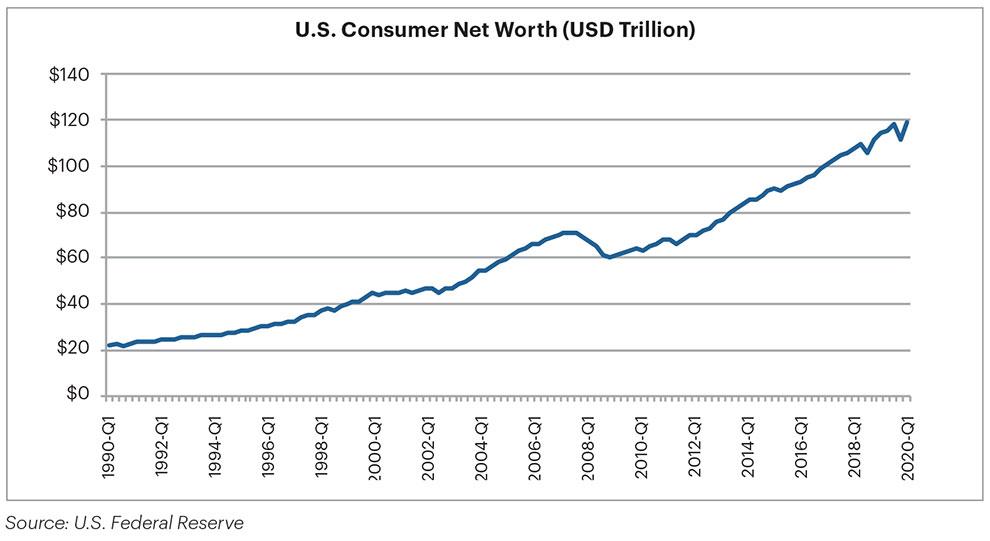 Graph of U.S. consumer net worth (USD Trillions)