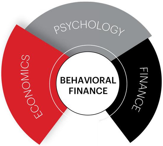 Behavorial Finance graphic