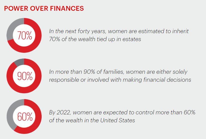 power over finances chart