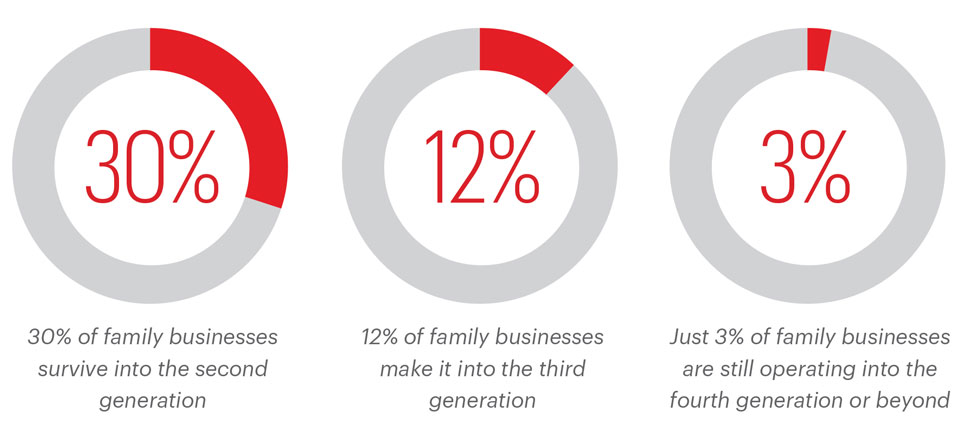 Percentage of family businesses that survive in the upcoming generations