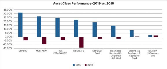 Asset Class Performance Graph