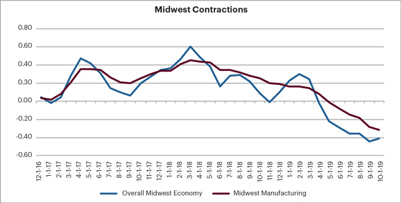 Midwest Contractions Graph