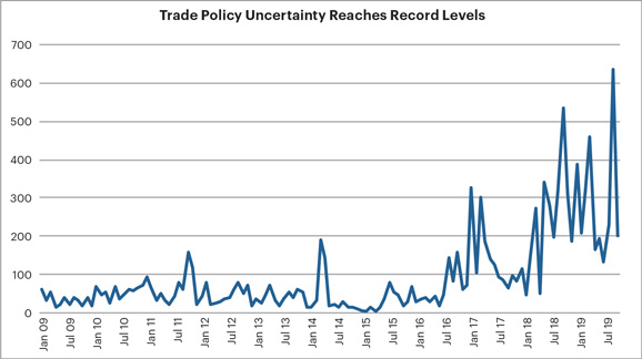 Trade Policy Uncertainty Reaches Record Levels