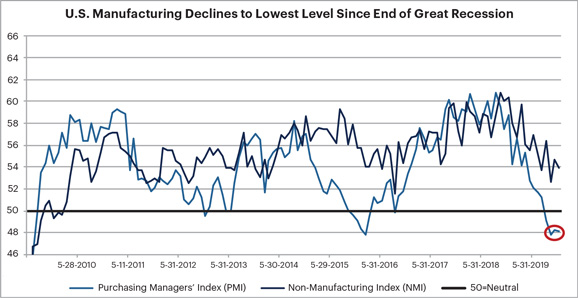 US Manufacturing Declines to Lowest Level