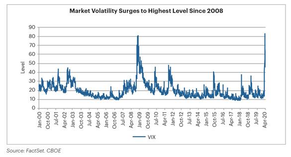 Market Volatility Surges to Highest Level Since 2008