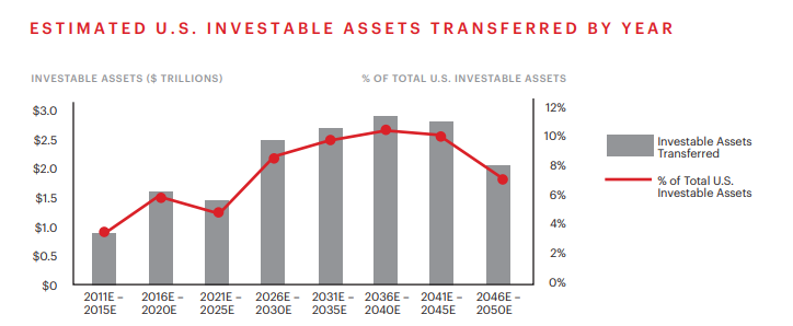 Estimated investable assets transferred by year