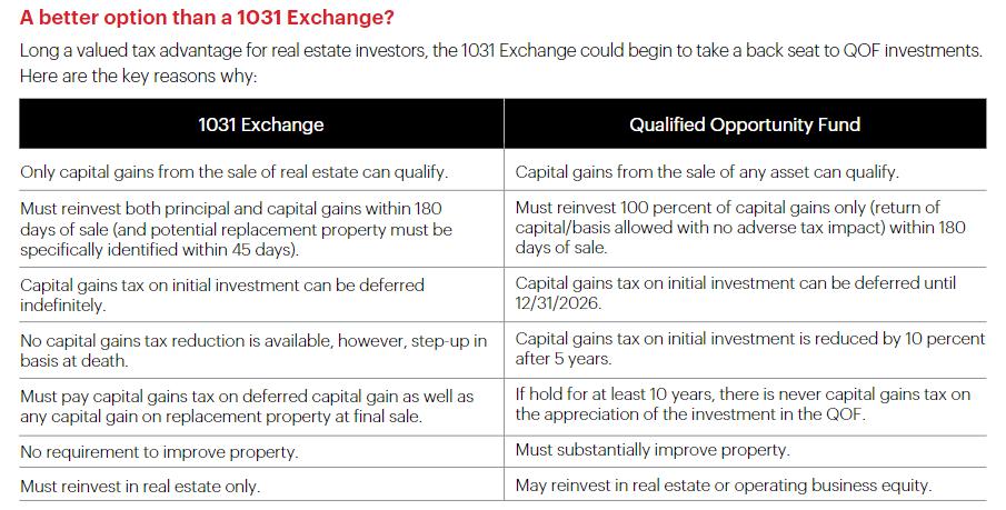 QOF Investments vs. 1031 Exchange