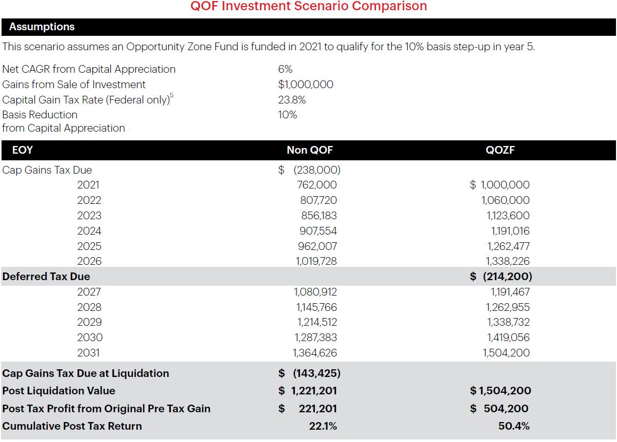 qof investment scenario comparison table