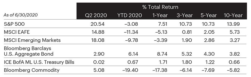 Image of Market Returns Summary