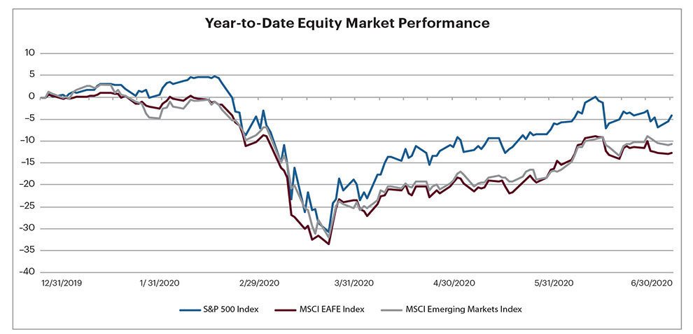 Graph of Year-to-Date Equity Market Performance