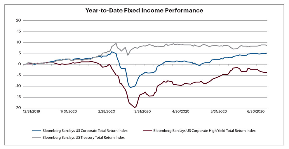 Graph of year-to-date income performance