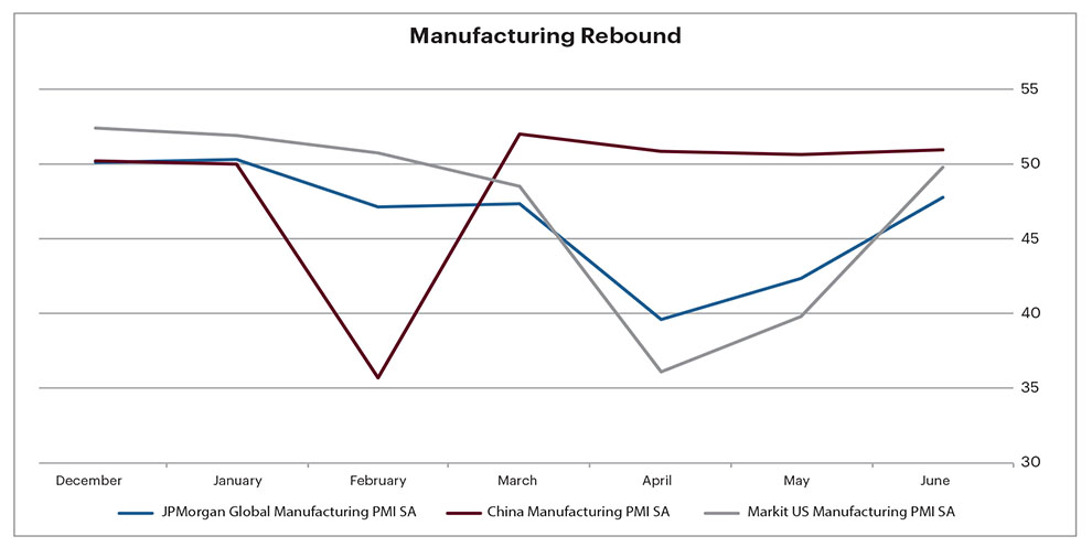 Graph of manufacturing rebound