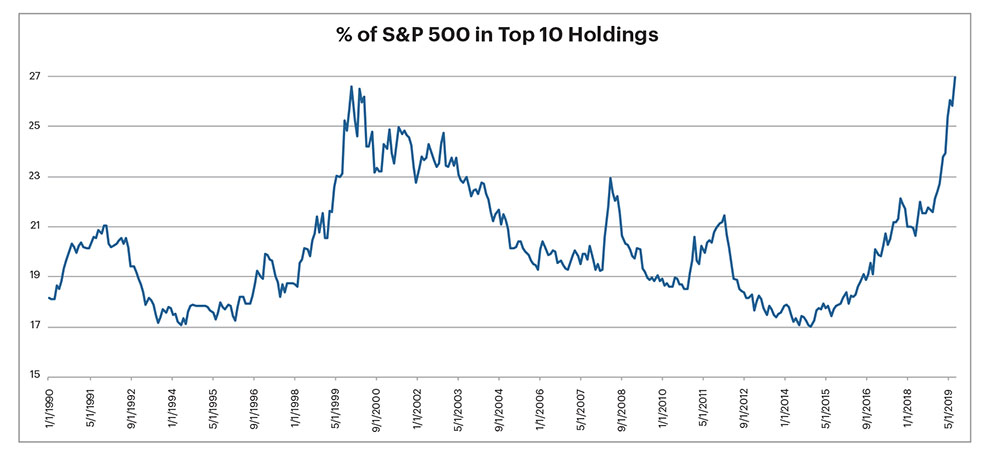 Graph of percentage of S&P in top 10 holdings