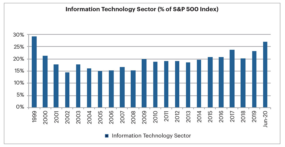 Chart of information technology sector, percentage of S&P 500 index