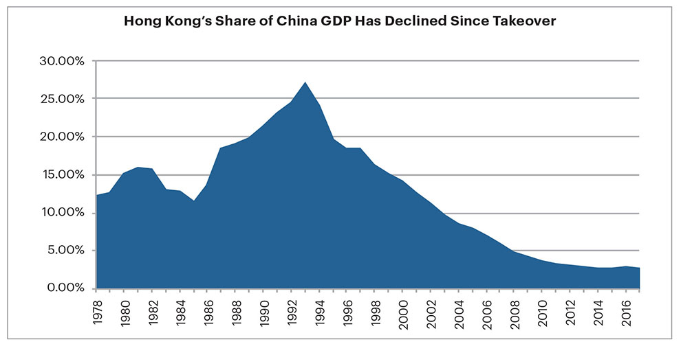 Graph of Hong Kong's share of China  GDP has declined since takeover