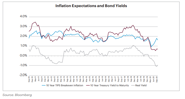 Graph of inflation expectations and bond yields