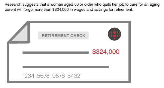 women 50 or over and quit their job to care for an aging parent will forgo $324,000 in wages and savings