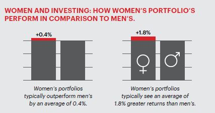 Chart - Women and Investing: How Women's Portfolios Perform in Companison to Men's