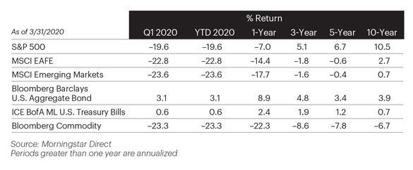 Market Returns Summary