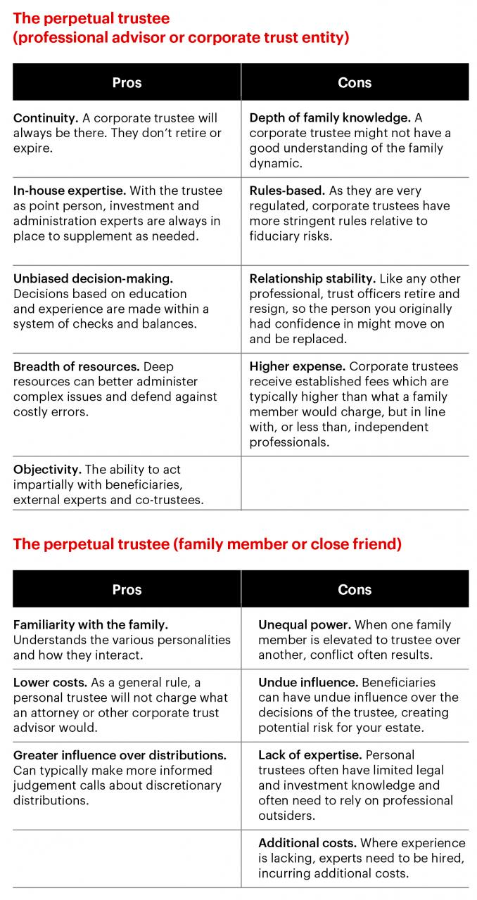 The perpetual trustee: Charts - Corporate trustee pros and cons, family member or close friend pros and cons