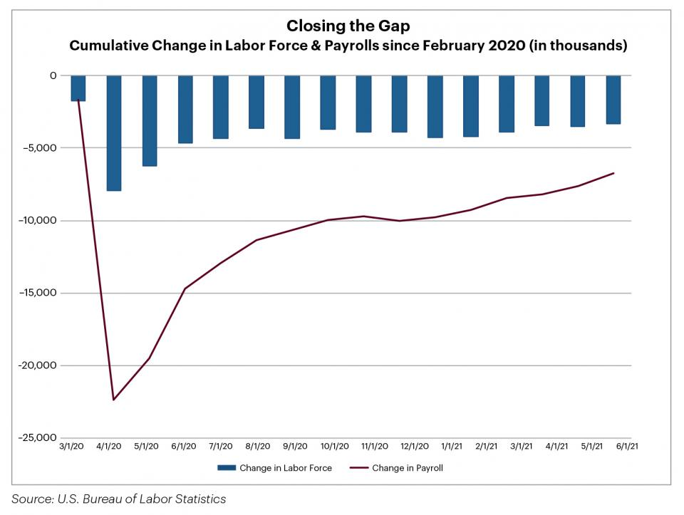 Chart: Payroll Statistics and Labor Force Data - Cumulative Change (in thousands) since February 2020