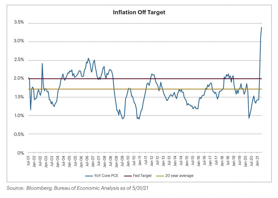 Chart: Average inflation targeting showing inflation is off target