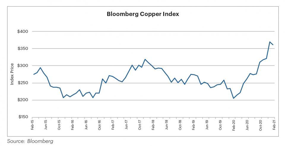 Bloomberg Copper Index