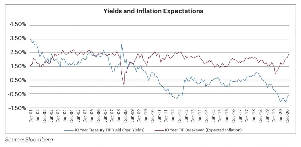 Yields and Inflation Expectations Chart